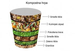 Kompostirajmo
